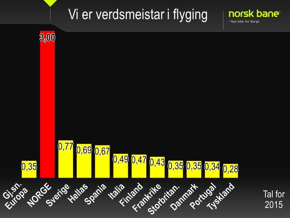 VERSTINGER: Europeere flest flyr i gjennomsnitt 0,35 flyreiser i året. For nordmenn er tallet 3 flyreiser i året, ifølge disse tallene fra Norsk Bane.