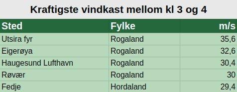 STERK VIND: Fedje hadde vindkast nær 30 m/s i 03-tiden natt til fredag.