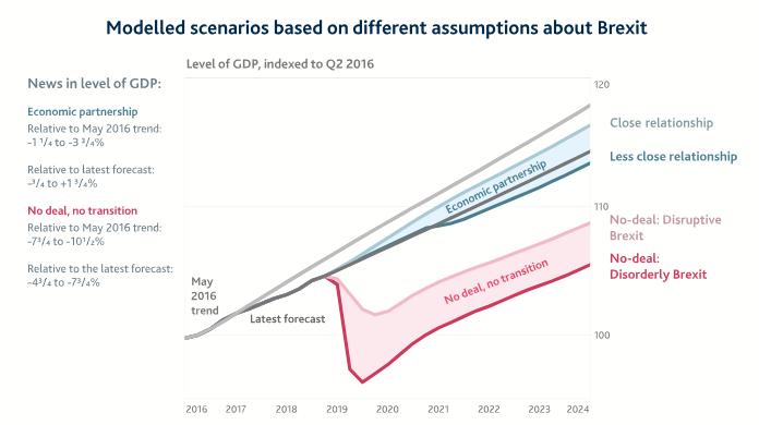 KRISETAL: Den britiske sentralbanken har rekna på mogelege utfall etter EU-utmeldinga. – Britane skulle ta tilbake kontrollen, men alt dei fekk var dårlegare råd, skriv Morten Myksvoll.