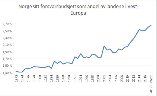 STIGENDE ANDEL: Innsenderen har sett nærmere på hvor mye Norges forsvarsbudsjett utgjør, sammenlignet med utgiftene til forsvar i hele Vest-Europa.