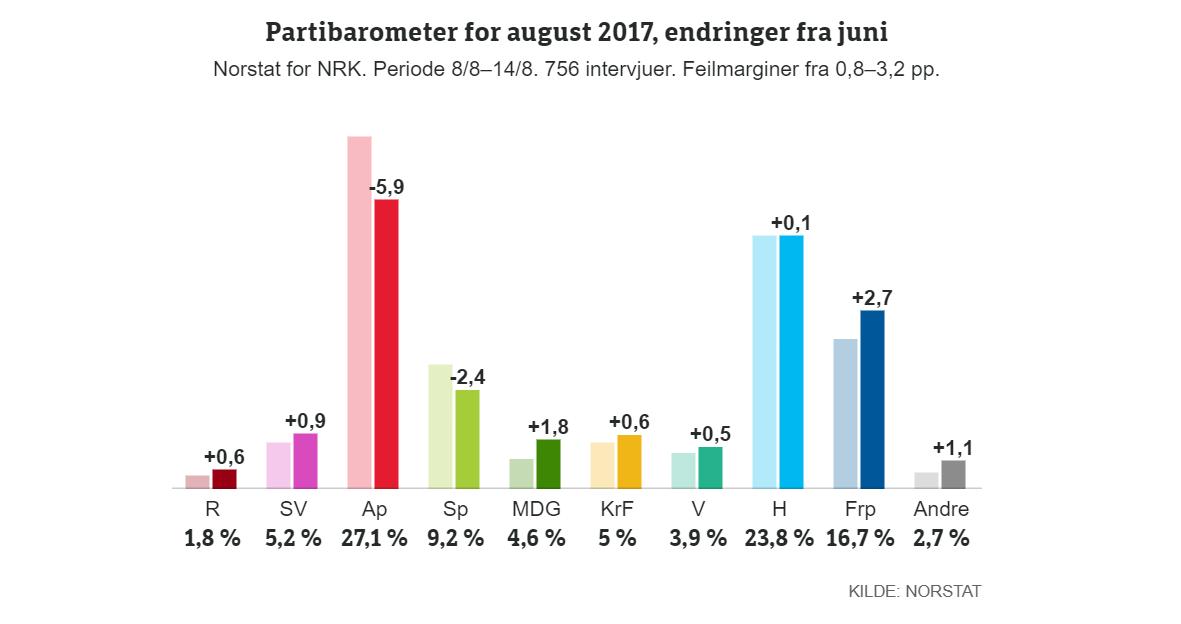 OPP OG NED: 15. august hadde Norstat en meningsmåling som viste stor nedgang for Arbeiderpartiet. Dagen etter hadde Infact en måling som viste fremgang for samme parti.