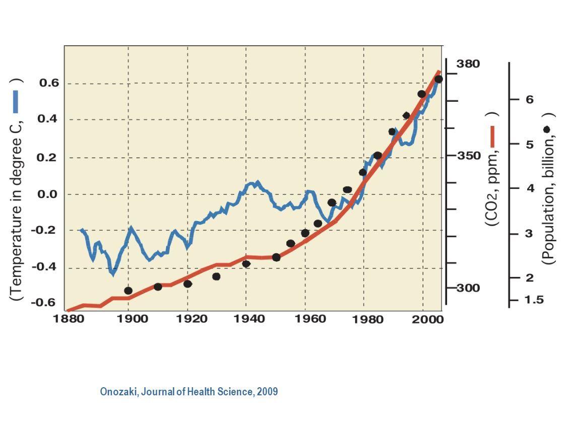 KORRELASJON: Innsenderen viser til denne grafen, publisert i 2009, som viser en mulig sammenheng mellom jordens befolkning, CO2-innholdet i atmosfæren og gjennomsnittlig temperatur på kloden.